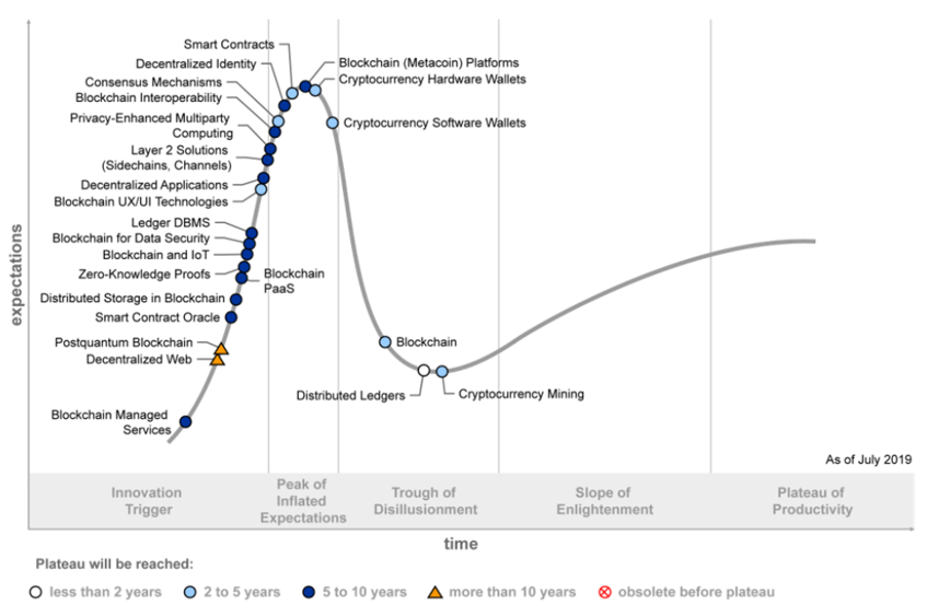 blockchain-hypecycle-oct-3-2019-2
